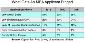 Результаты опроса Kaplan