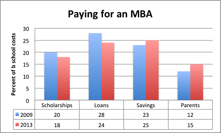 Paying for an MBA